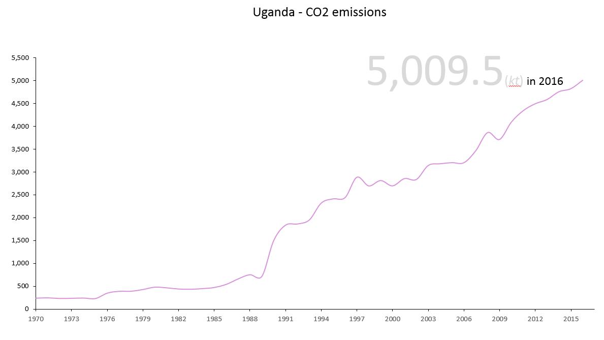 Uganda Climate Conditions Analytics